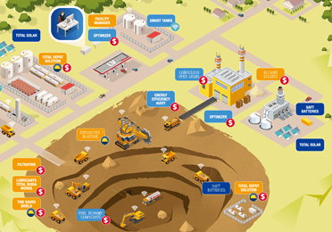 our services for mining
