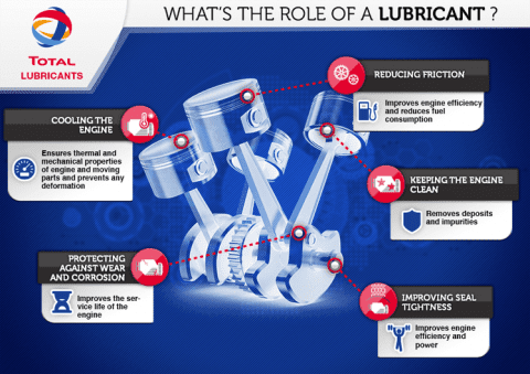 What is a lubricant